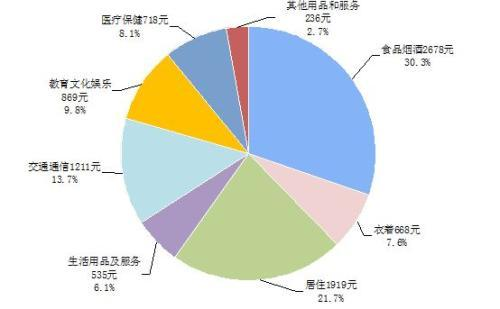 上半年全国人均可支配收入12932元 同比实增7.3%