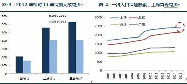 新加坡房价走势_新加坡 房价收入比