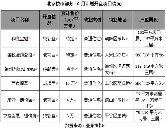 北京楼市银十成色不足:全靠老项目撑场