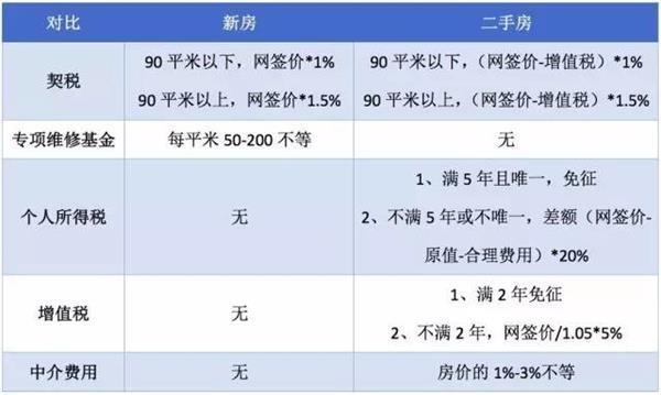北京广州相继出台楼市新政 买新房好还是买二手房好?