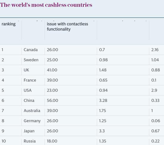外媒评全球10大无现金国家 中国第6网友不服