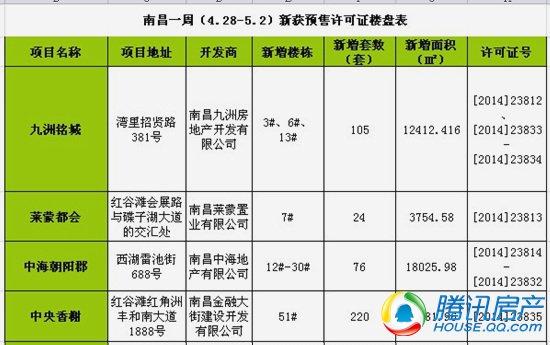 南昌一周(4.28-5.2)新获预售许可房源425套