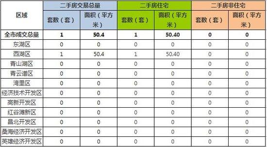 11月24日南昌市新建商品房共成交116套