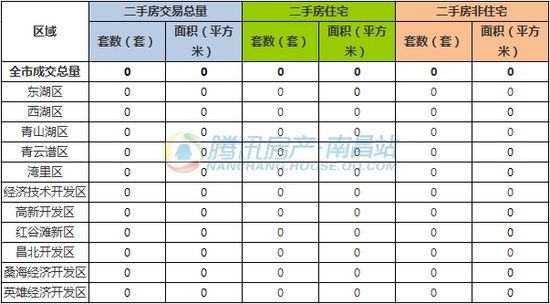 7月16日南昌市新建商品房共成交68套