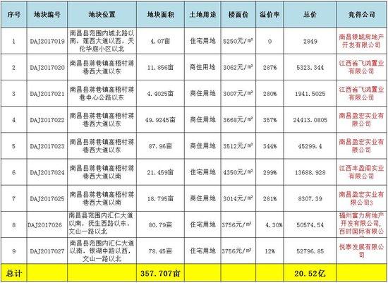 """土地拍卖转""""画风"""" 南昌县9地连拍 进账20.52亿!"""