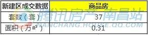 9月12日南昌市新建商品房共成交96套