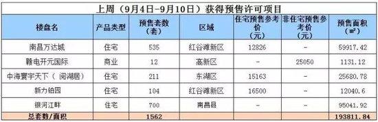 """金九月""""马力""""不足!上周南昌楼市成交""""降暑 """",新房预售跌近4成!"""
