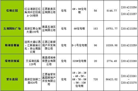 南昌一周(1.6-1.12)新获预售许可房源1542套