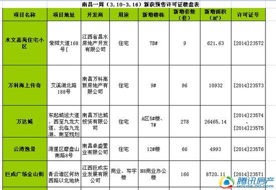 南昌一周(3.10-3.16)新获预售许可房源615套