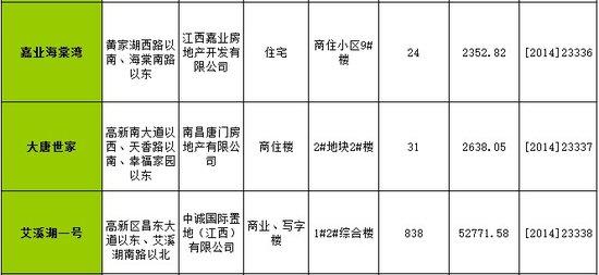 南昌一周(1.13-1.19)新获预售许可房源2657套