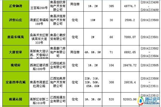 南昌一周(2.24-3.2)新获预售许可房源2280套