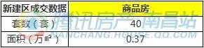 9月11日南昌市新建商品房共成交295套