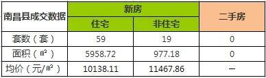 11月26日南昌市新建商品房共成交54套