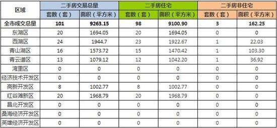 11月13日南昌市新建商品房共成交202套