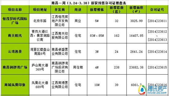 南昌一周(3.24-3.30)新获预售许可房源495套