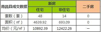 11月25日南昌市新建商品房共成交114套