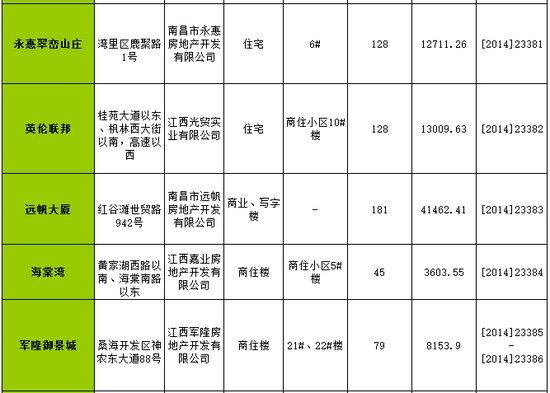南昌一周(1.20-1.26)新获预售许可房源1585套