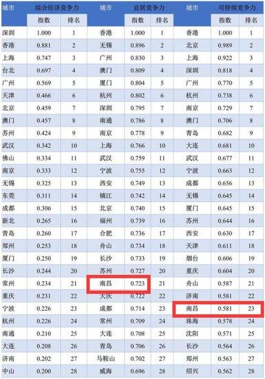 挺住别哭!南昌人平均月薪达6538元!什么时候你的工资能追上狂飙的房价?