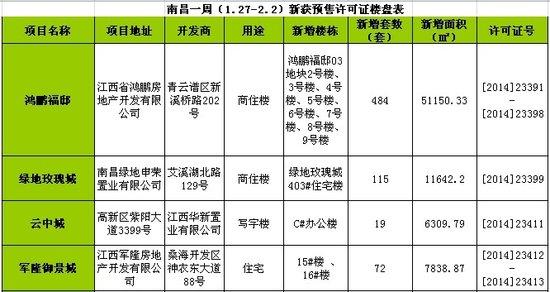 南昌一周(1.27-2.2)新获预售许可房源690套