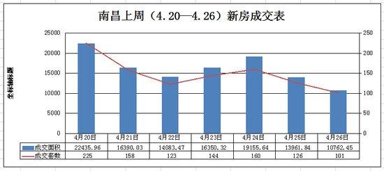 2015.4.20―4.26期间南昌新房成交走势图