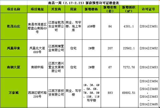 南昌一周(2.17-2.23)新获预售许可房源1536套