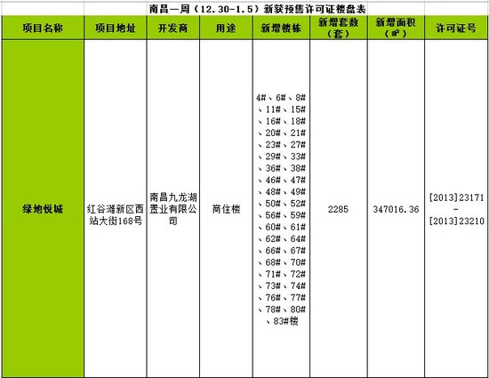 南昌一周(12.30-1.5)新获预售许可房源2285套