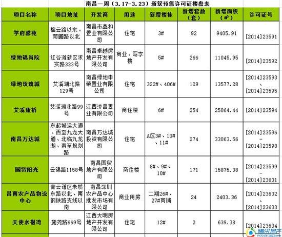 南昌一周(3.17-3.23)新获预售许可房源1212套