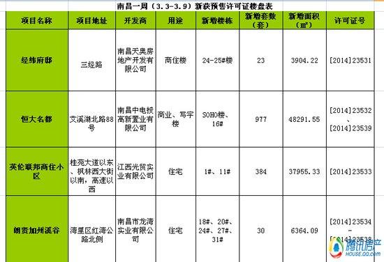 南昌一周(3.3-3.9)新获预售许可房源2720套
