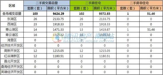 8月10日南昌市新建商品房共成交182套