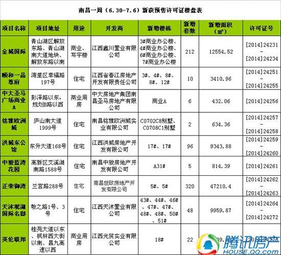 南昌一周(6.30-7.6)新获预售许可房源1453套