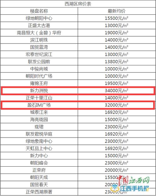 南昌房价涨幅居全球第40位 超上海、首尔、纽约等