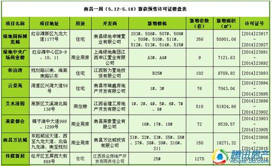 南昌一周(5.12-5.18)新获预售许可房源2550套