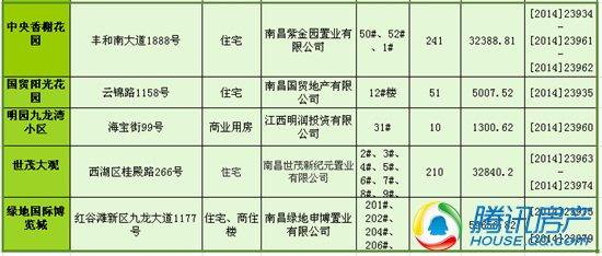 南昌一周(5.19-5.25)新获预售许可房源2522套