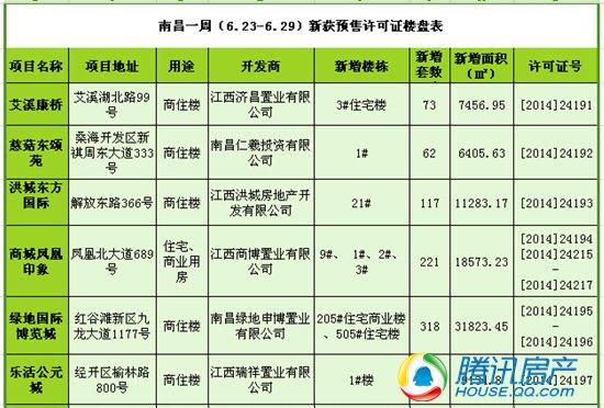 南昌一周(6.23-6.29)新获预售许可房源1453套
