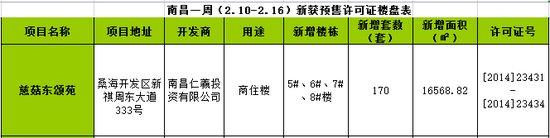 南昌一周(2.10-2.16)新获预售许可房源170套
