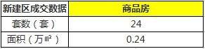 11月22日南昌市新建商品房共成交108套