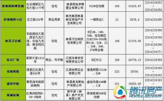 南昌一周(7.21-7.27)新获预售许可房源4189套