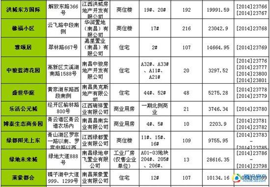 南昌一周(4.21-4.27)新获预售许可房源1113套