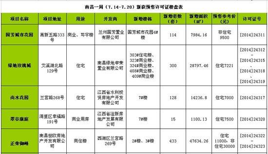 南昌一周(7.14-7.20)新获预售许可房源990套