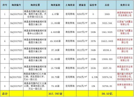 """南昌县土地市场""""热""""过高考 这些优质房源先下手为强!"""