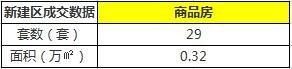 11月23日南昌市新建商品房共成交129套
