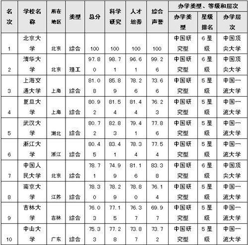 2019大学排行榜前100_2015中国大学排行榜100强公布 西安交大列第17位