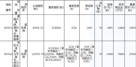 南通今日挂牌两宗地块 最高限价27000元/㎡!