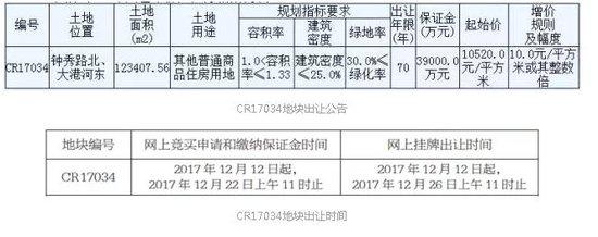 绿城25.67亿元连夺港闸区两宗地块高调回归南通!