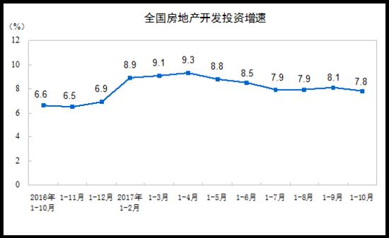 国家统计局的数据来了,房地产投资销售增速回落明显