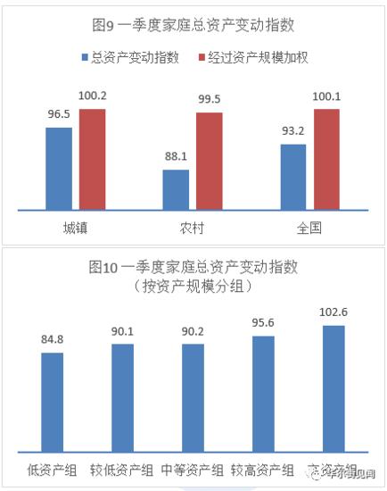重磅调查:有房者普遍看涨房价,更愿买房,80后尤甚