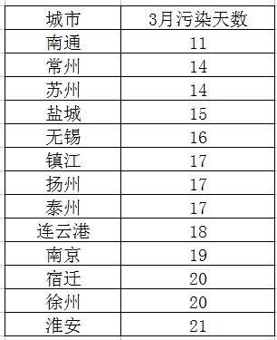 3月江苏空气质量排名:南通最好 全省第一