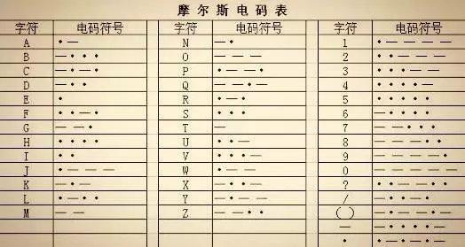 云樾东方语言文化|一分钟教你解读摩斯密码