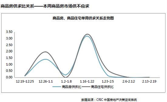 上周南通市区商品房量价齐跌 成交均价12488元/㎡(02.13-02.19)