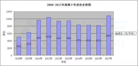 南通今年房价涨幅达15.02%,你后悔当初没买房了吗?
